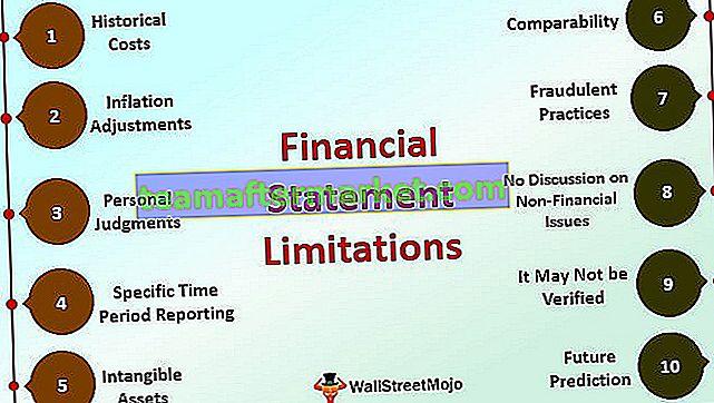 Limitazioni del bilancio