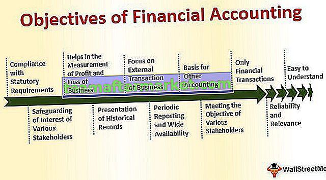 Ziele der Finanzbuchhaltung
