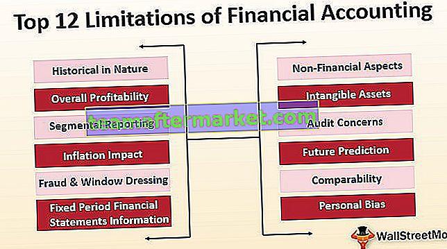 Einschränkungen der Finanzbuchhaltung