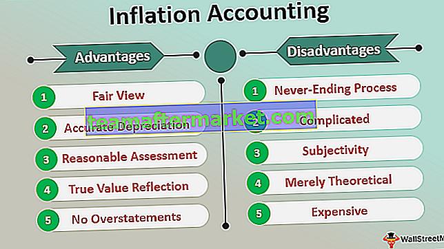Inflationsrechnung