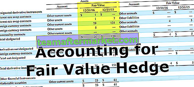 Bilanzierung von Fair Value Hedges