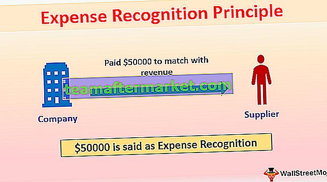 Prinzip der Kostenerfassung