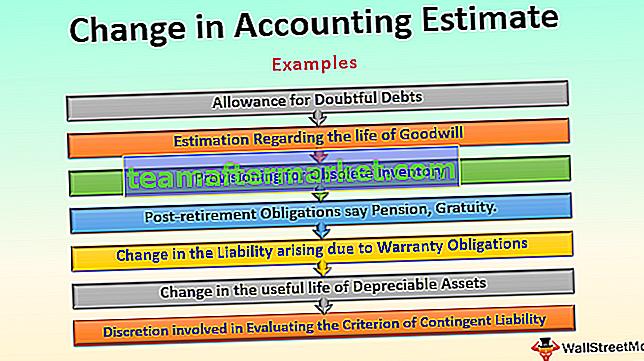 Änderung der Buchhaltungsschätzung