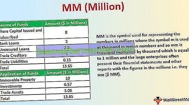 MM (Million)