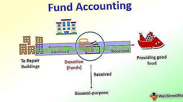 Fondsbuchhaltung