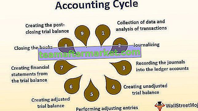 Buchhaltungszyklus