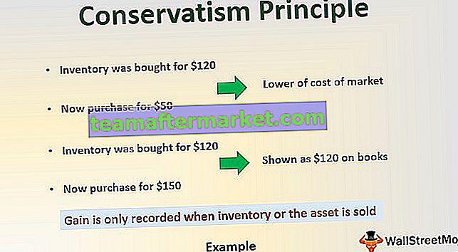 Konservatismus Prinzip der Rechnungslegung