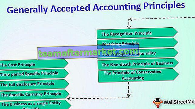 GAAP (allgemein anerkannte Rechnungslegungsgrundsätze)