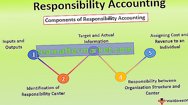 Verantwortungsbuchhaltung