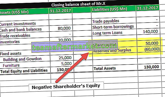 Ujemny kapitał własny akcjonariuszy | Przykłady | Wykup | Straty
