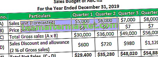 Verkaufsbudget
