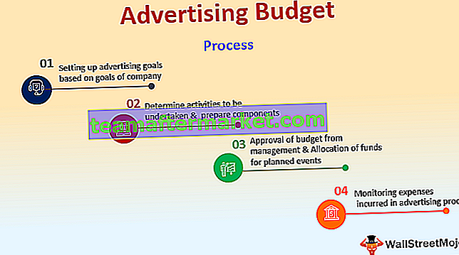 Budget pubblicitario