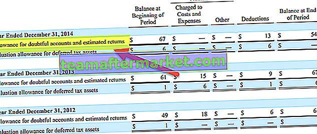 Wertberichtigung für zweifelhafte Konten