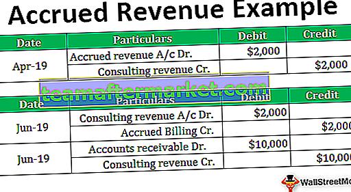 Beispiele für aufgelaufene Einnahmen