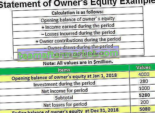 Erklärung des Besitzers Eigenkapital