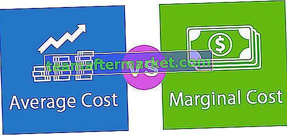 Durchschnittskosten gegen Grenzkosten