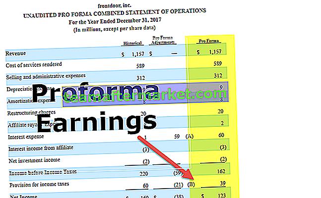 Pro-Forma-Einnahmen
