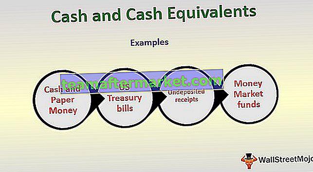 Geldmiddelen en kasequivalenten