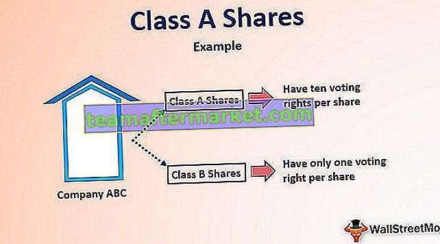 Klass A-aktier
