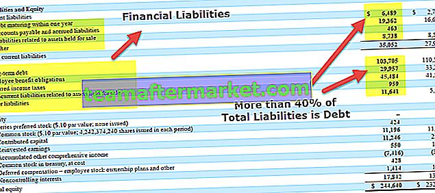 Kewajiban Keuangan | Definisi, Jenis, Rasio, Contoh