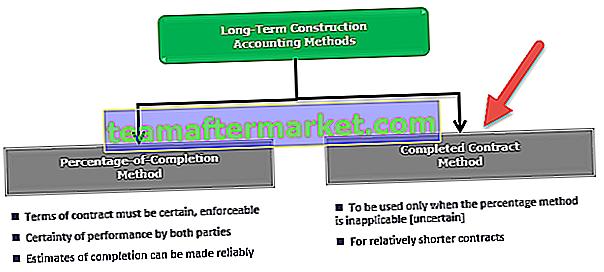 Méthode de contrat complété