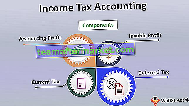 Comptabilité de l'impôt sur le revenu