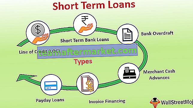 Kurzfristige Kredite