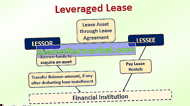 Leveraged Lease