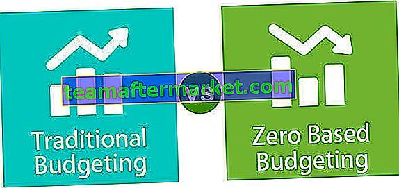 Traditionelle Budgetierung im Vergleich zu nullbasierter Budgetierung