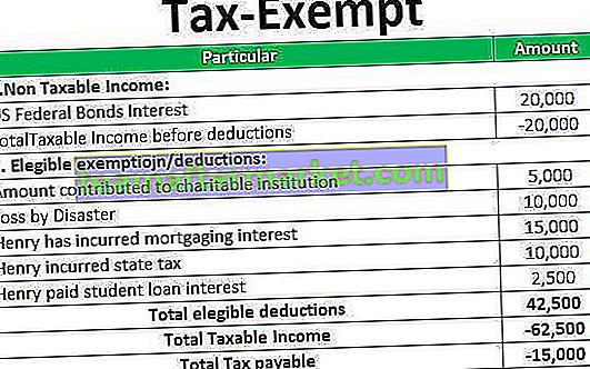 Vrijgesteld van belasting