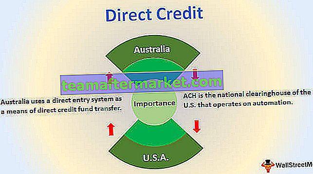 Direkter Kredit
