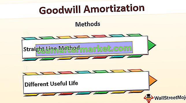 Goodwill-Abschreibung