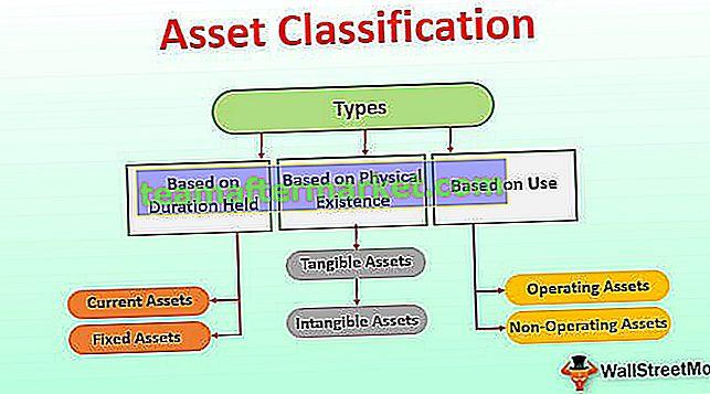 Tillgångsklassificering