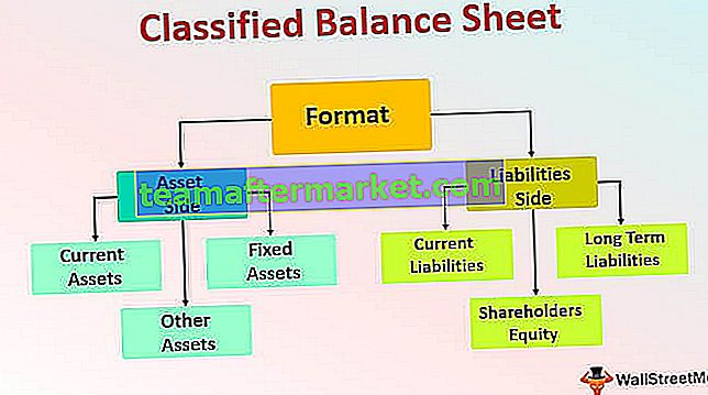 Klassifizierte Bilanz