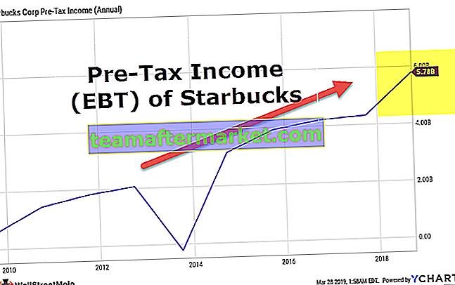 Vorsteuereinkommen (Ergebnis vor Steuern)
