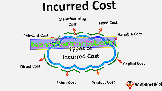 Entstandenen Kosten