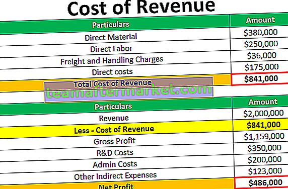 Umsatzkosten