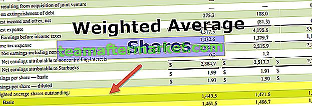 Gewogen gemiddelde uitstaande aandelen