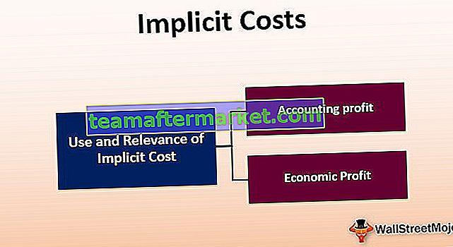 Impliziten Kosten