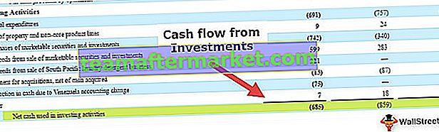 Cashflow aus Investitionstätigkeit