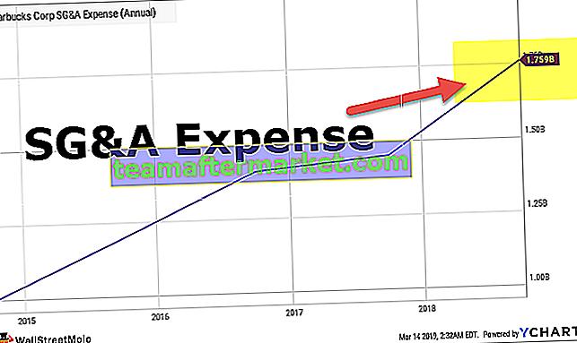 VVG-Kosten (Verkauf, allgemeine und administrative Kosten)