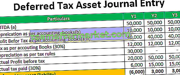Journaleintrag für latente Steuern