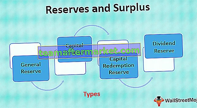 Reserven und Überschuss