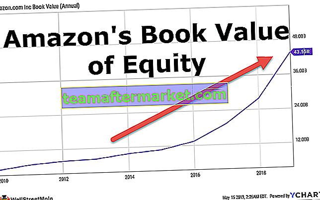 Buchwert des Eigenkapitals