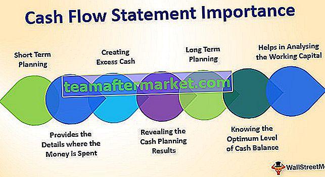 Bedeutung der Kapitalflussrechnung