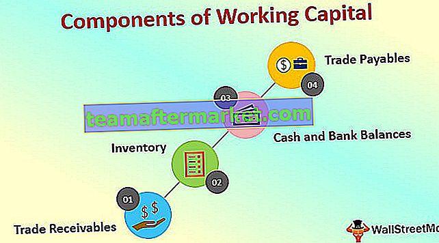 Komponenten des Betriebskapitals