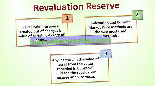 Réserve de réévaluation