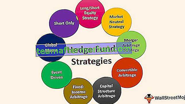 Hedge-Fonds-Strategien