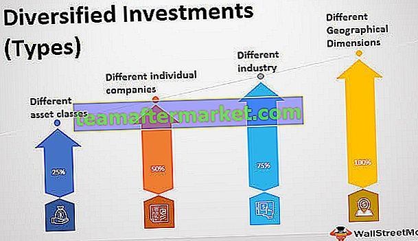 Investissements diversifiés