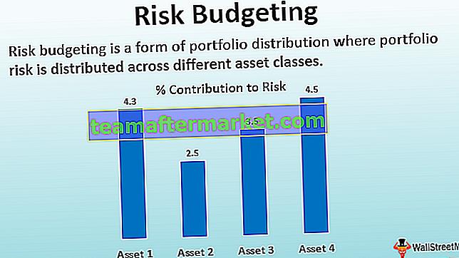 Budgétisation des risques